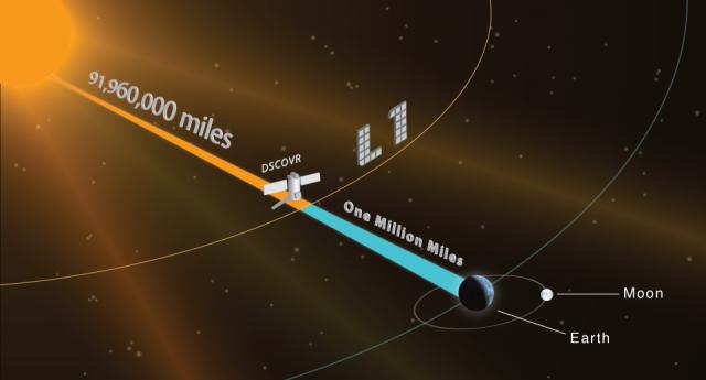 宇宙ミッション、DSCOVR人工衛星_太陽風をモニタリング